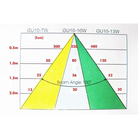 LANDLITE Energiatakarékos, GU10, 3x13W, Ø79mm, fix, fehér, spot keret szett (KIT-57A-3)